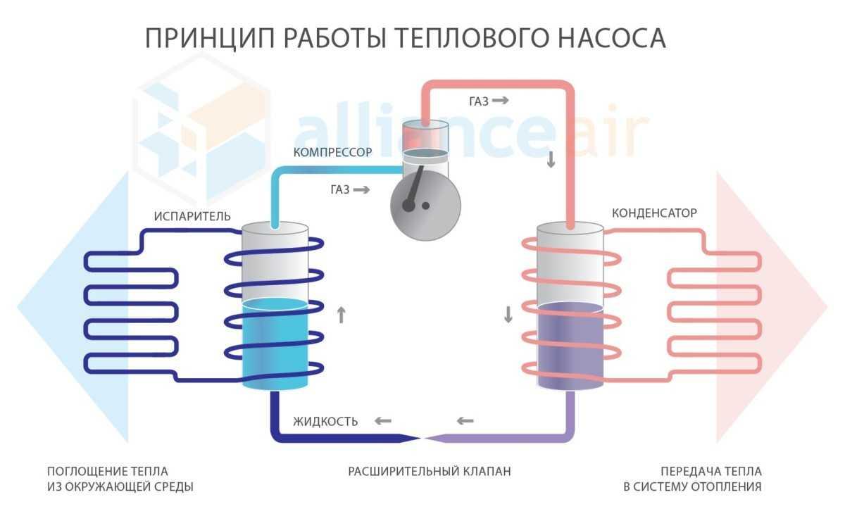 схема принцип работы тепловых насосов