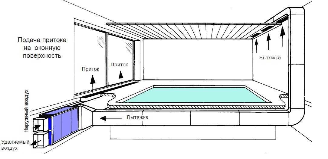 правильная приточно-вытяжная вентиляция в бассейне