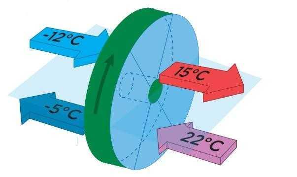 как происходит рекуперация тепла