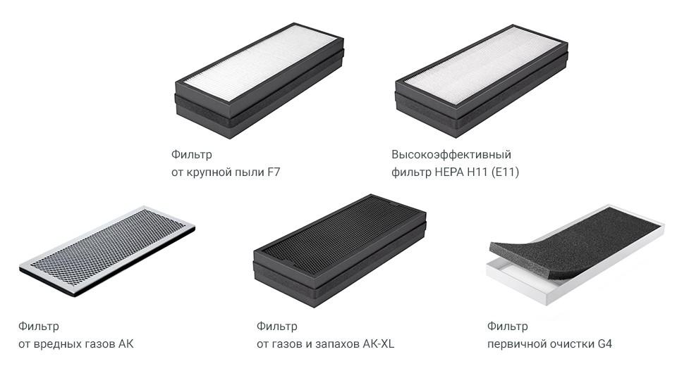 фильтры для вентиляционных установок